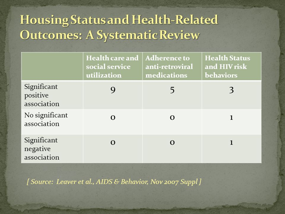 Health care and social service utilization Adherence to anti-retroviral medications Health Status and HIV risk behaviors Significant positive association 953 No significant association 001 Significant negative association 001 [ Source: Leaver et al., AIDS & Behavior, Nov 2007 Suppl ]