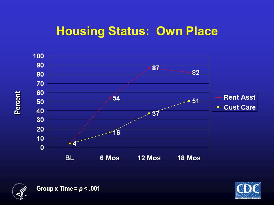 Housing Status: Own Place Group x Time = p <.001 Percent