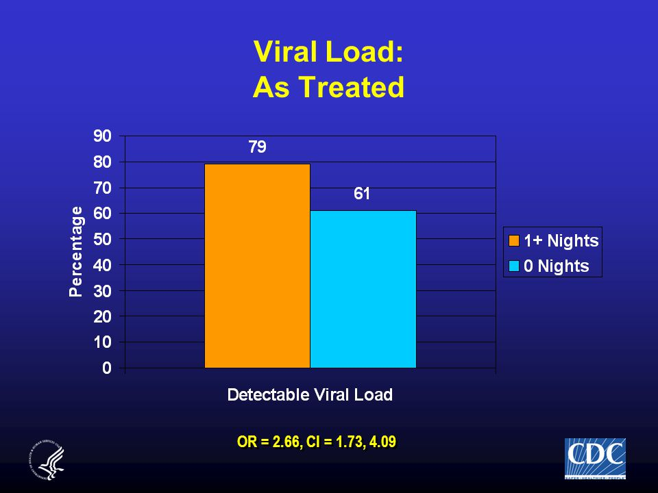 Viral Load: As Treated OR = 2.66, CI = 1.73, 4.09