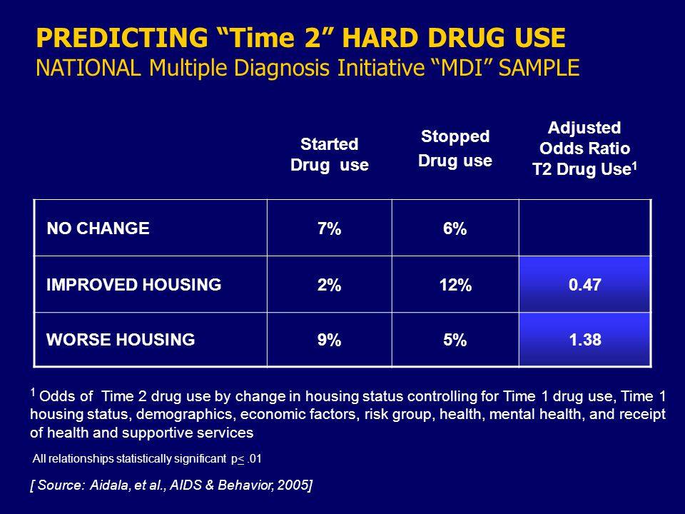 PREDICTING Time 2 HARD DRUG USE NATIONAL Multiple Diagnosis Initiative MDI SAMPLE Started Drug use Stopped Drug use Adjusted Odds Ratio T2 Drug Use 1 NO CHANGE7%6% IMPROVED HOUSING2%12%0.47 WORSE HOUSING9%5%1.38 1 Odds of Time 2 drug use by change in housing status controlling for Time 1 drug use, Time 1 housing status, demographics, economic factors, risk group, health, mental health, and receipt of health and supportive services All relationships statistically significant p<.01 [ Source: Aidala, et al., AIDS & Behavior, 2005]