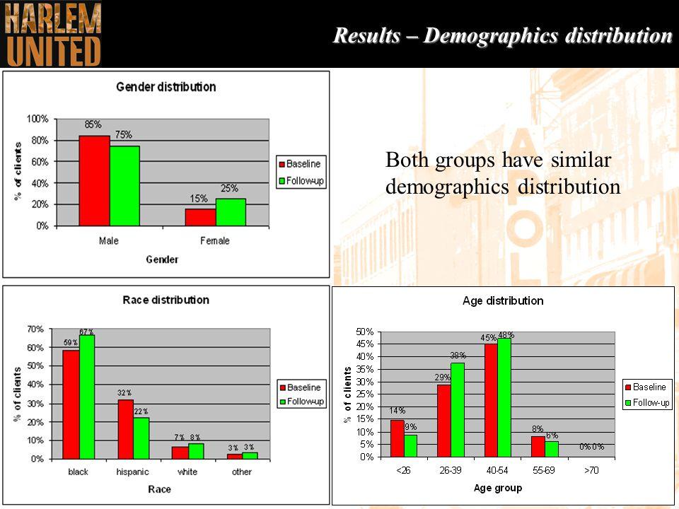 13 Results – Demographics distribution Both groups have similar demographics distribution