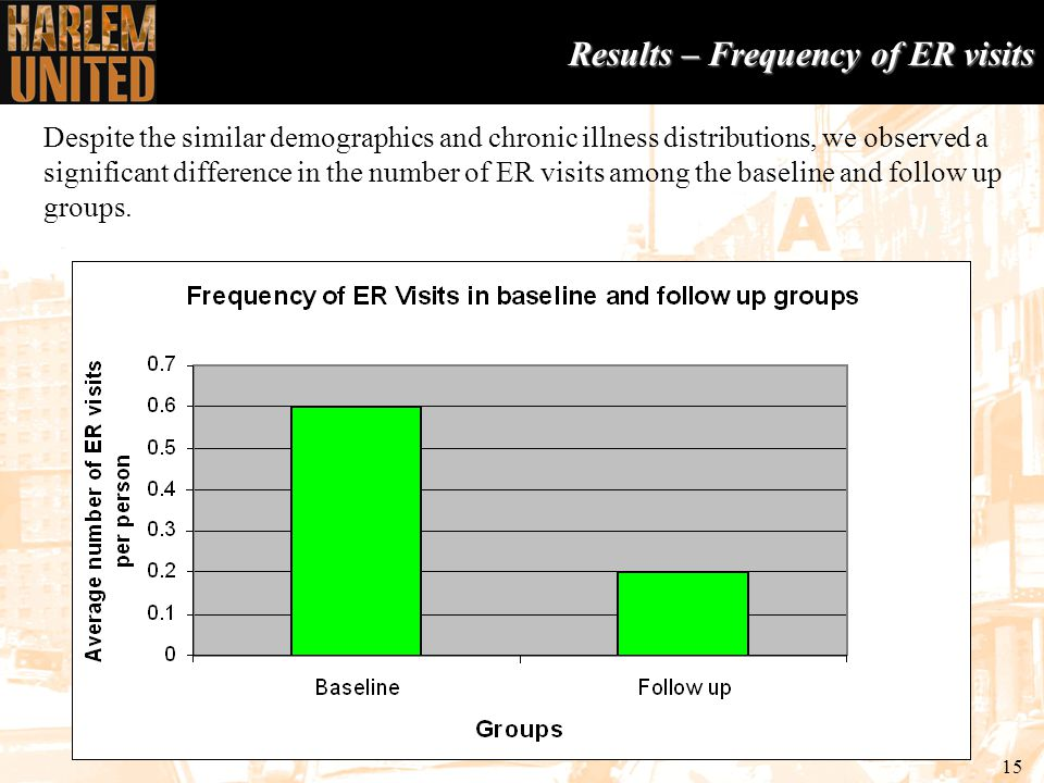 15 Results – Frequency of ER visits Despite the similar demographics and chronic illness distributions, we observed a significant difference in the number of ER visits among the baseline and follow up groups.