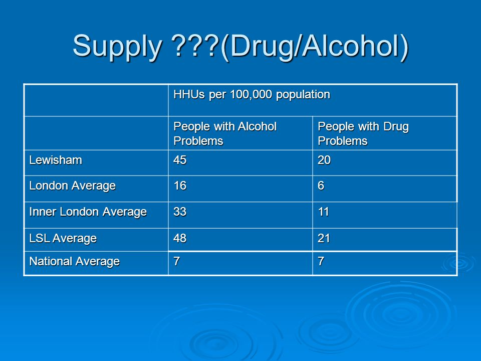Supply (Drug/Alcohol) HHUs per 100,000 population People with Alcohol Problems People with Drug Problems Lewisham4520 London Average 166 Inner London Average 3311 LSL Average 4821 National Average 77