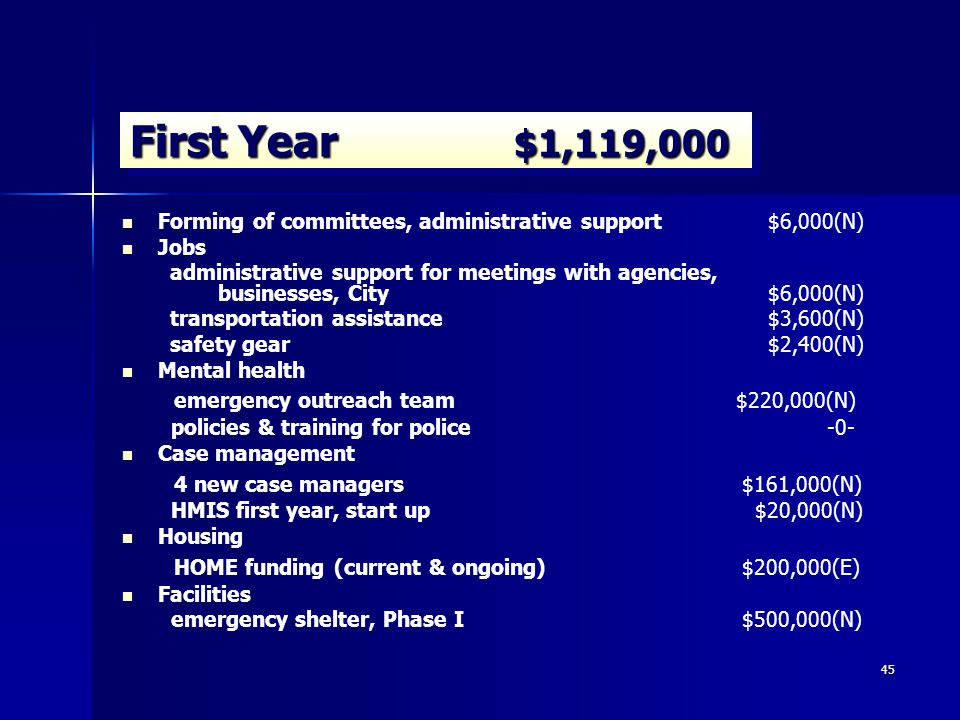 45 Forming of committees, administrative support $6,000(N) Jobs administrative support for meetings with agencies, businesses, City $6,000(N) transportation assistance $3,600(N) safety gear $2,400(N) Mental health emergency outreach team $220,000(N) policies & training for police -0- Case management 4 new case managers $161,000(N) HMIS first year, start up $20,000(N) Housing HOME funding (current & ongoing) $200,000(E) Facilities emergency shelter, Phase I $500,000(N) First Year $1,119,000