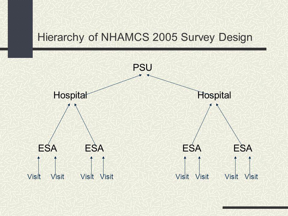 Hierarchy of NHAMCS 2005 Survey Design PSU Hospital ESA ESA ESA ESA Visit Visit Visit Visit Visit Visit Visit Visit