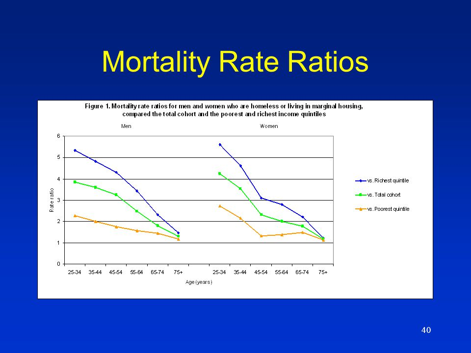 40 Mortality Rate Ratios