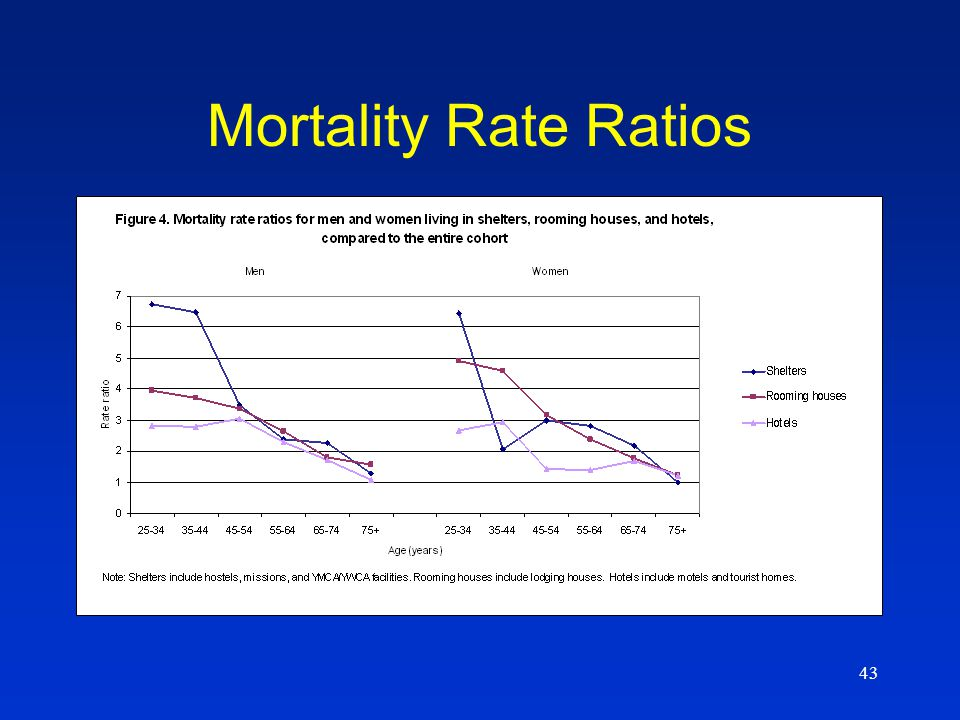 43 Mortality Rate Ratios