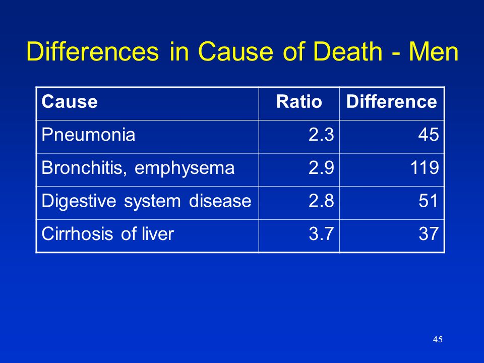 45 Differences in Cause of Death - Men CauseRatioDifference Pneumonia2.345 Bronchitis, emphysema2.9119 Digestive system disease2.851 Cirrhosis of live