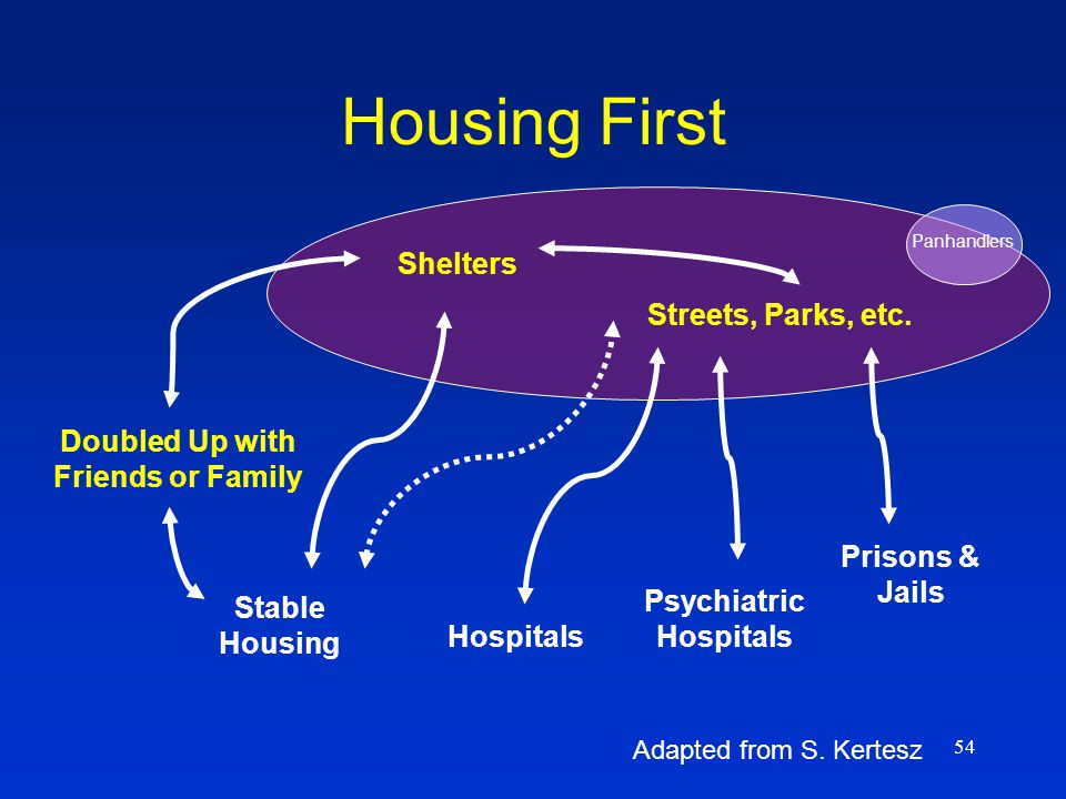 54 Housing First Streets, Parks, etc.