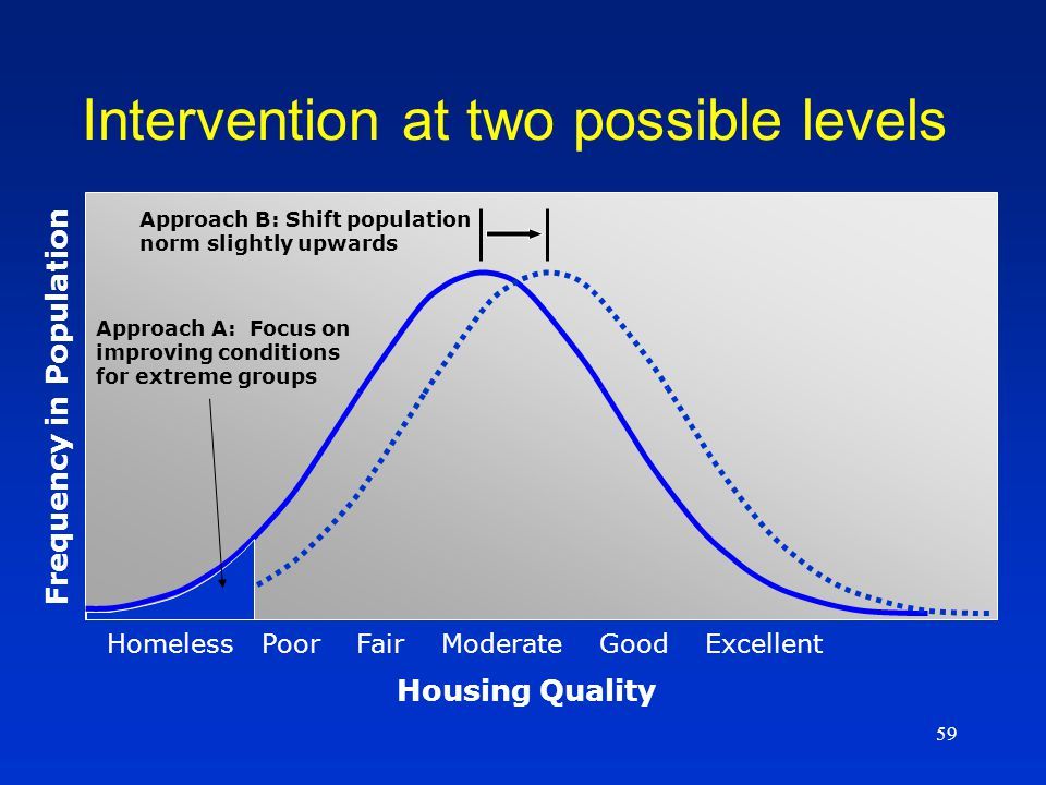 59 Approach B: Shift population norm slightly upwards Approach A: Focus on improving conditions for extreme groups Homeless Poor Fair Moderate Good Excellent Housing Quality Frequency in Population Intervention at two possible levels
