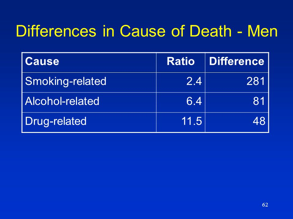 62 Differences in Cause of Death - Men CauseRatioDifference Smoking-related2.4281 Alcohol-related6.481 Drug-related11.548