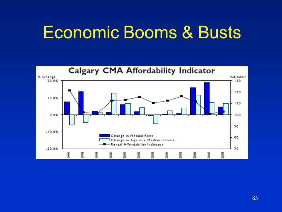 63 Economic Booms & Busts
