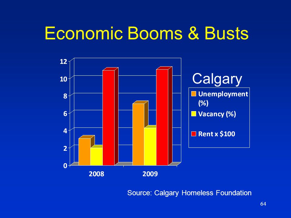 64 Source: Calgary Homeless Foundation Economic Booms & Busts Calgary