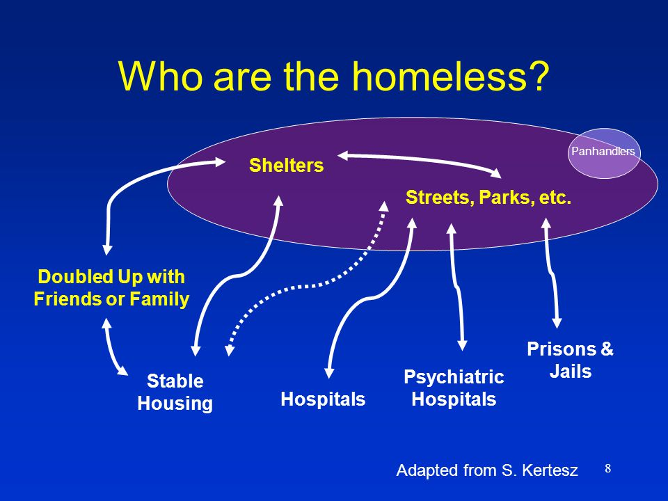 8 Who are the homeless? Streets, Parks, etc. Shelters Doubled Up with Friends or Family Hospitals Prisons & Jails Psychiatric Hospitals Stable Housing