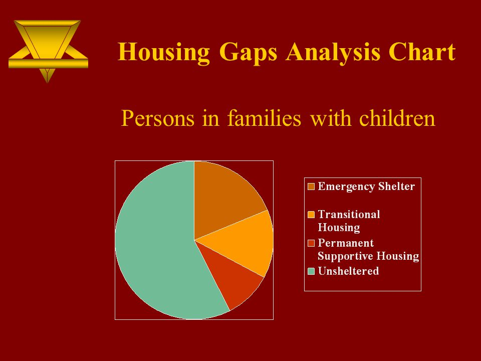 Housing Gaps Analysis Chart Persons in families with children