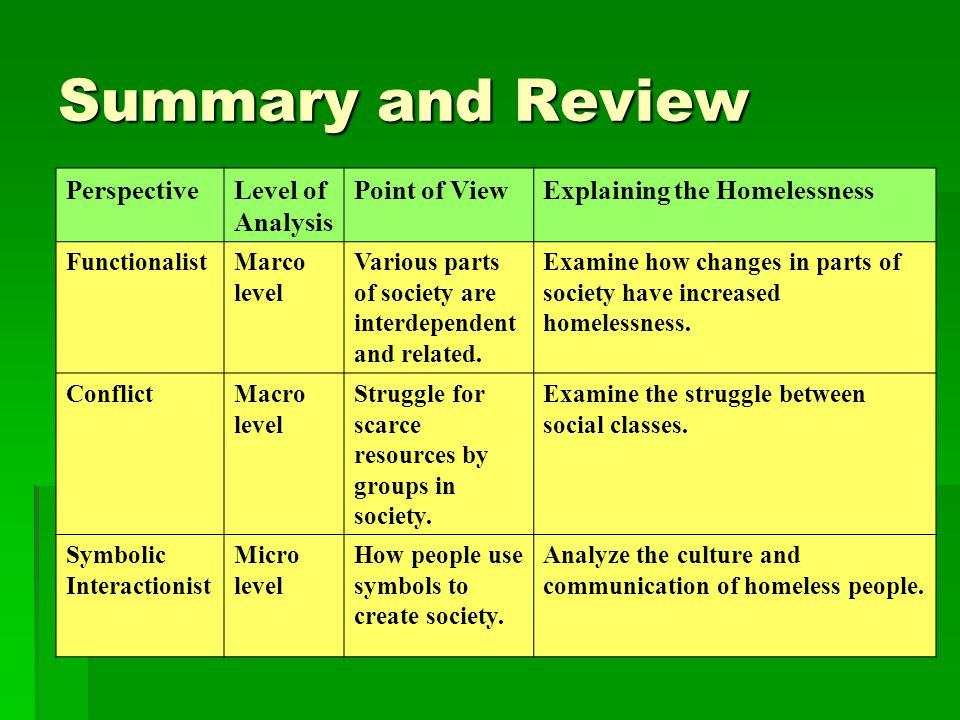 Summary and Review PerspectiveLevel of Analysis Point of ViewExplaining the Homelessness FunctionalistMarco level Various parts of society are interdependent and related.
