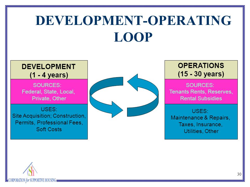 30 DEVELOPMENT-OPERATING LOOP DEVELOPMENT (1 - 4 years) OPERATIONS (15 - 30 years) SOURCES: Federal, State, Local, Private, Other USES: Site Acquisiti