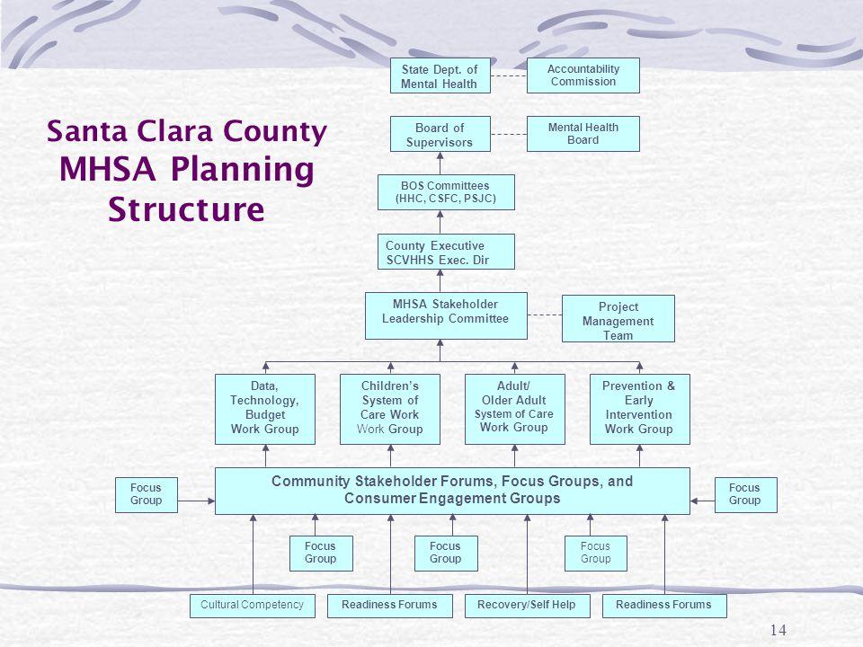 14 Board of Supervisors State Dept.