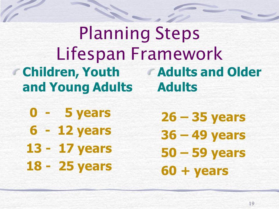 19 Planning Steps Lifespan Framework Children, Youth and Young Adults 0 - 5 years 6 - 12 years 13 - 17 years 18 - 25 years Adults and Older Adults 26 – 35 years 36 – 49 years 50 – 59 years 60 + years