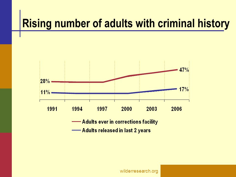 wilderresearch.org Rising number of adults with criminal history