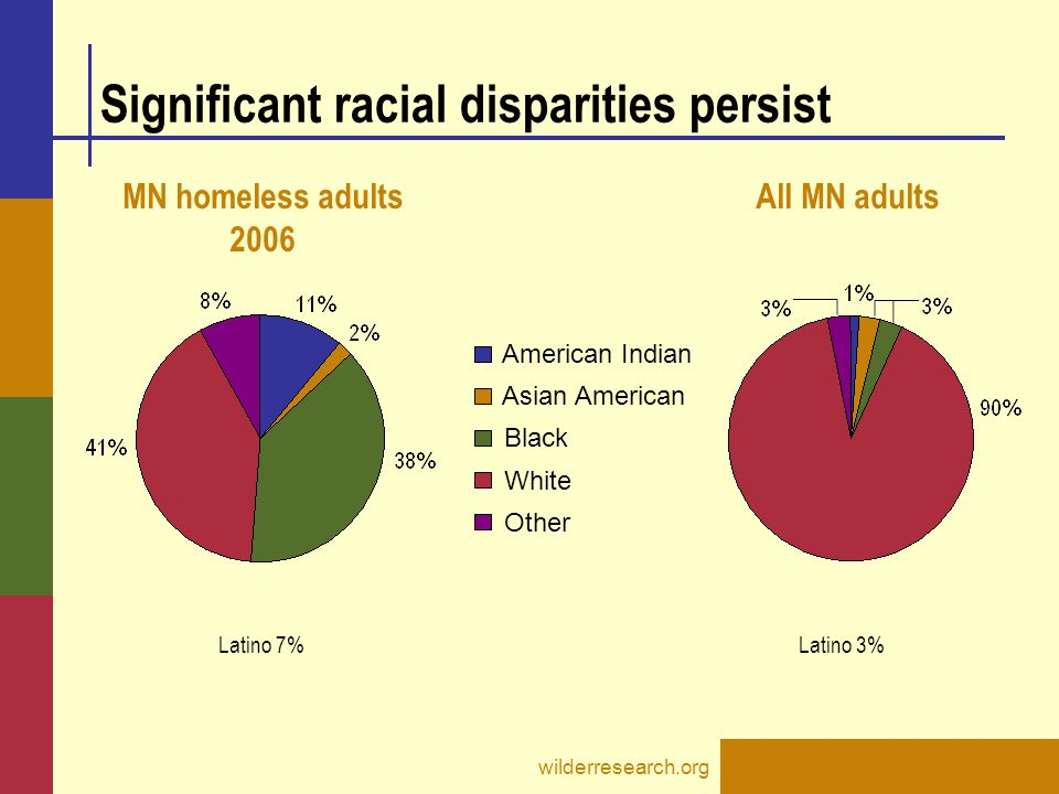 wilderresearch.org Significant racial disparities persist Other White Black Asian American American Indian MN homeless adults 2006 All MN adults Latino 7%Latino 3%
