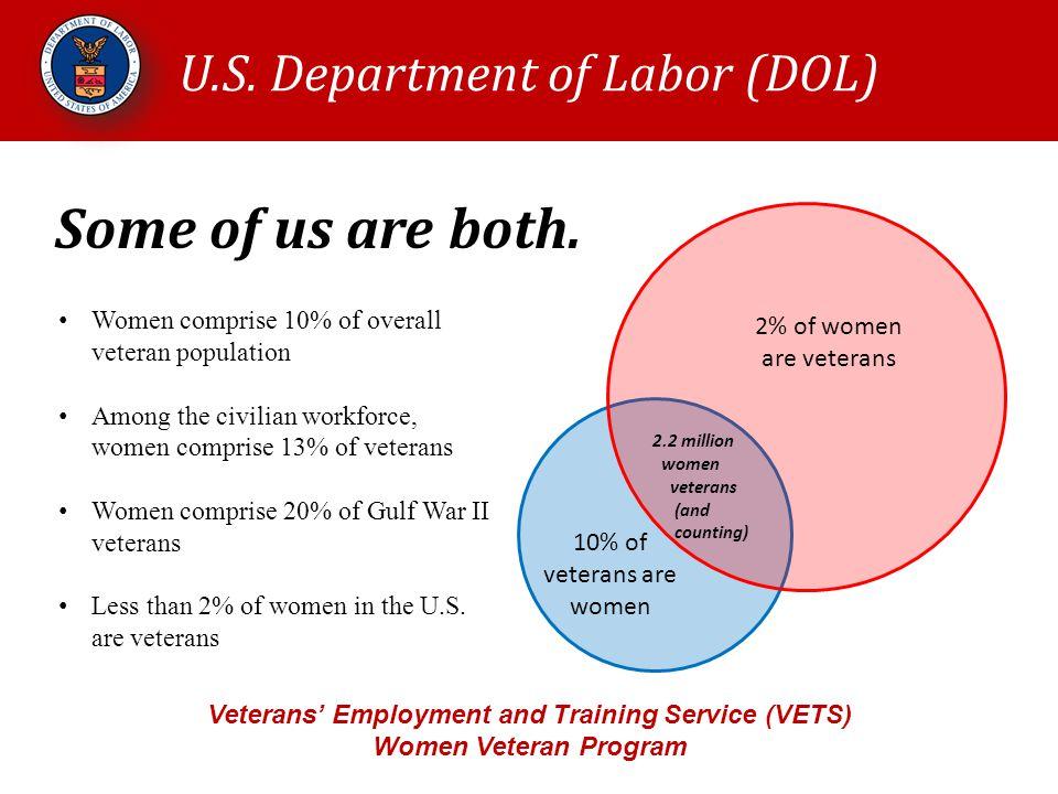 U.S. Department of Labor (DOL) Veterans' Employment and Training Service (VETS) Women Veteran Program 10% of veterans are women 2% of women are vetera