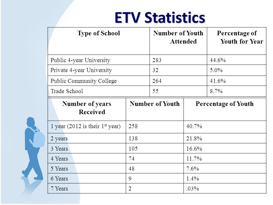 ETV Statistics Number of years Received Number of YouthPercentage of Youth 1 year (2012 is their 1 st year)25840.7% 2 years13821.8% 3 Years10516.6% 4