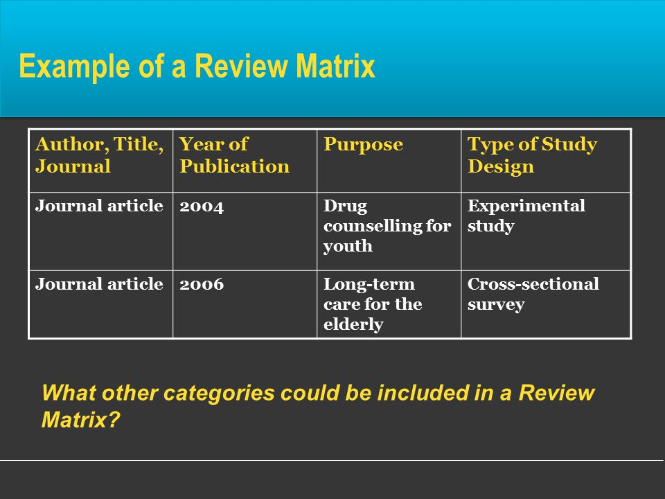 Example of a Review Matrix Author, Title, Journal Year of Publication PurposeType of Study Design Journal article2004Drug counselling for youth Experimental study Journal article2006Long-term care for the elderly Cross-sectional survey What other categories could be included in a Review Matrix