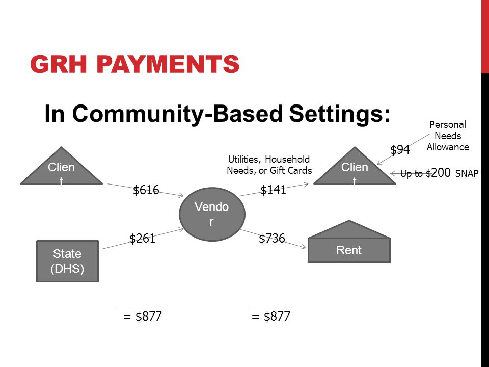GRH PAYMENTS In Community-Based Settings: Vendo r Clien t $616 State (DHS) $261 $141 Rent $736 = $877 Personal Needs Allowance $94 Up to $ 200 SNAP Ut