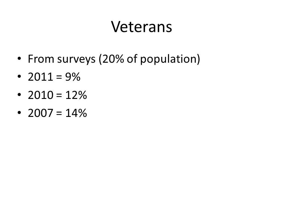Veterans From surveys (20% of population) 2011 = 9% 2010 = 12% 2007 = 14%