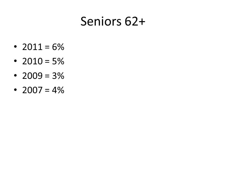 Seniors 62+ 2011 = 6% 2010 = 5% 2009 = 3% 2007 = 4%