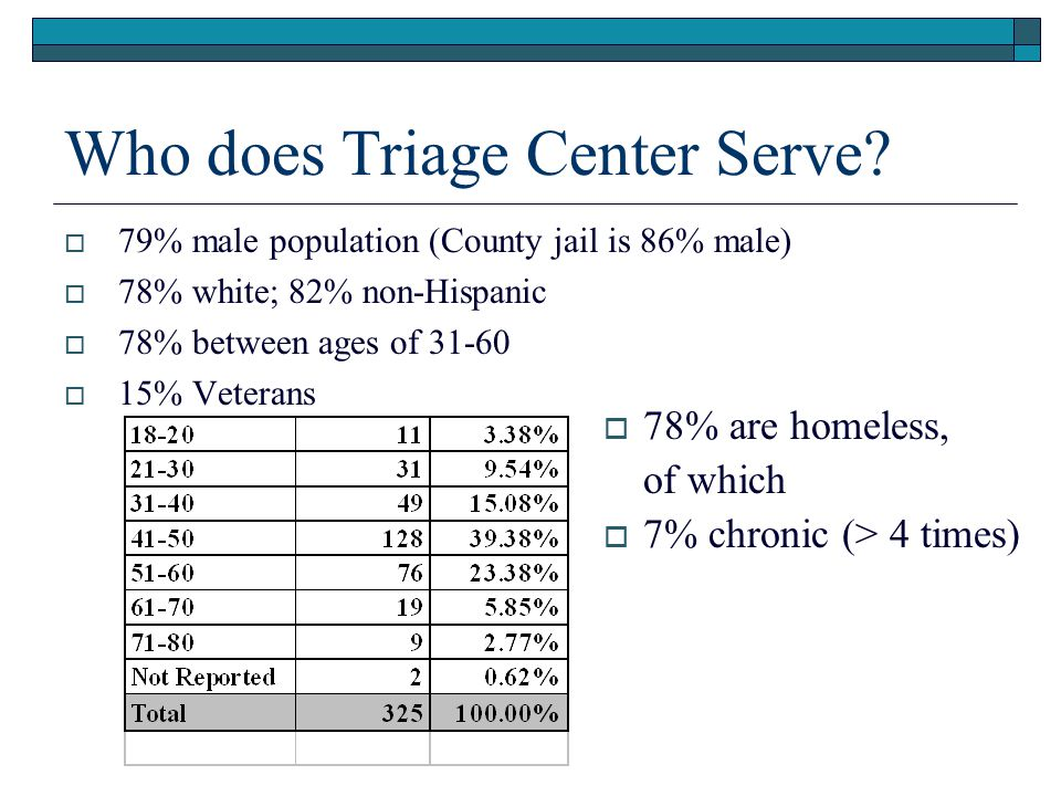 Who does Triage Center Serve?  79% male population (County jail is 86% male)  78% white; 82% non-Hispanic  78% between ages of 31-60  15% Veterans