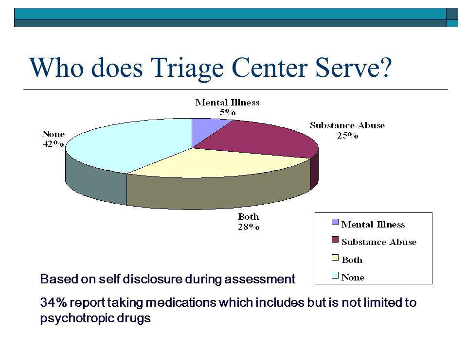 Who does Triage Center Serve? Based on self disclosure during assessment 34% report taking medications which includes but is not limited to psychotrop