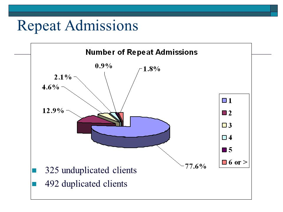 Repeat Admissions 325 unduplicated clients 492 duplicated clients