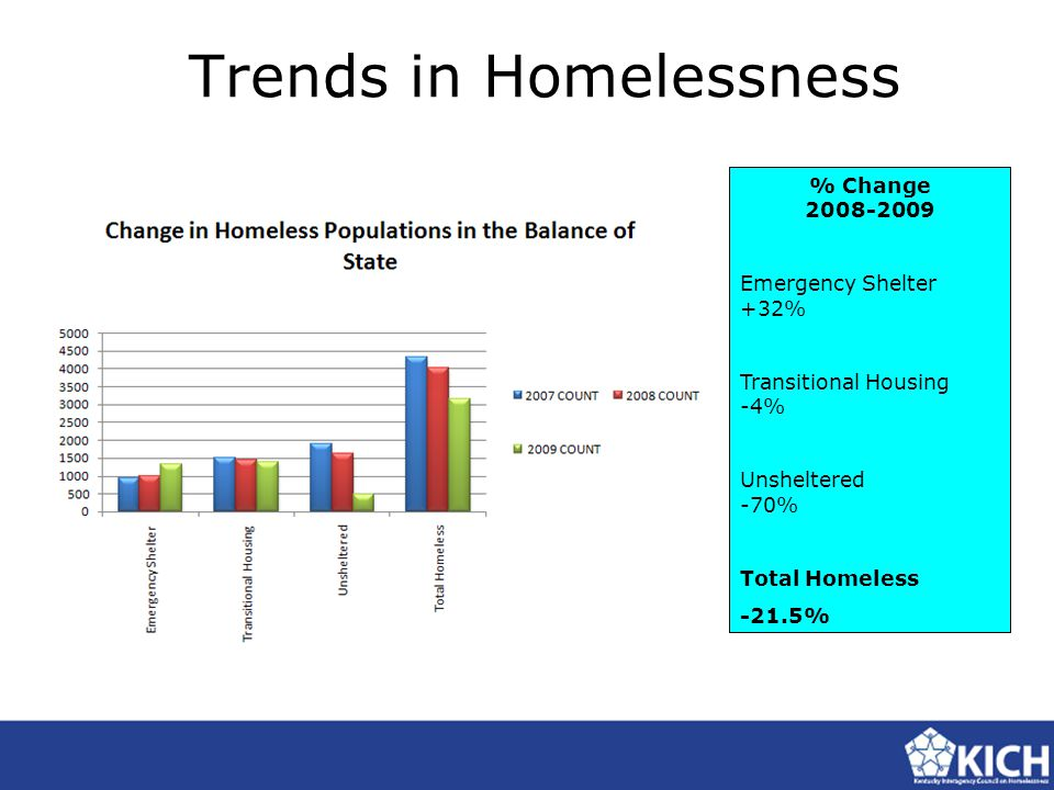 Trends in Homelessness % Change 2008-2009 Emergency Shelter +32% Transitional Housing -4% Unsheltered -70% Total Homeless -21.5%