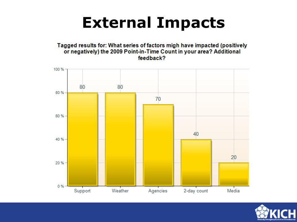 External Impacts