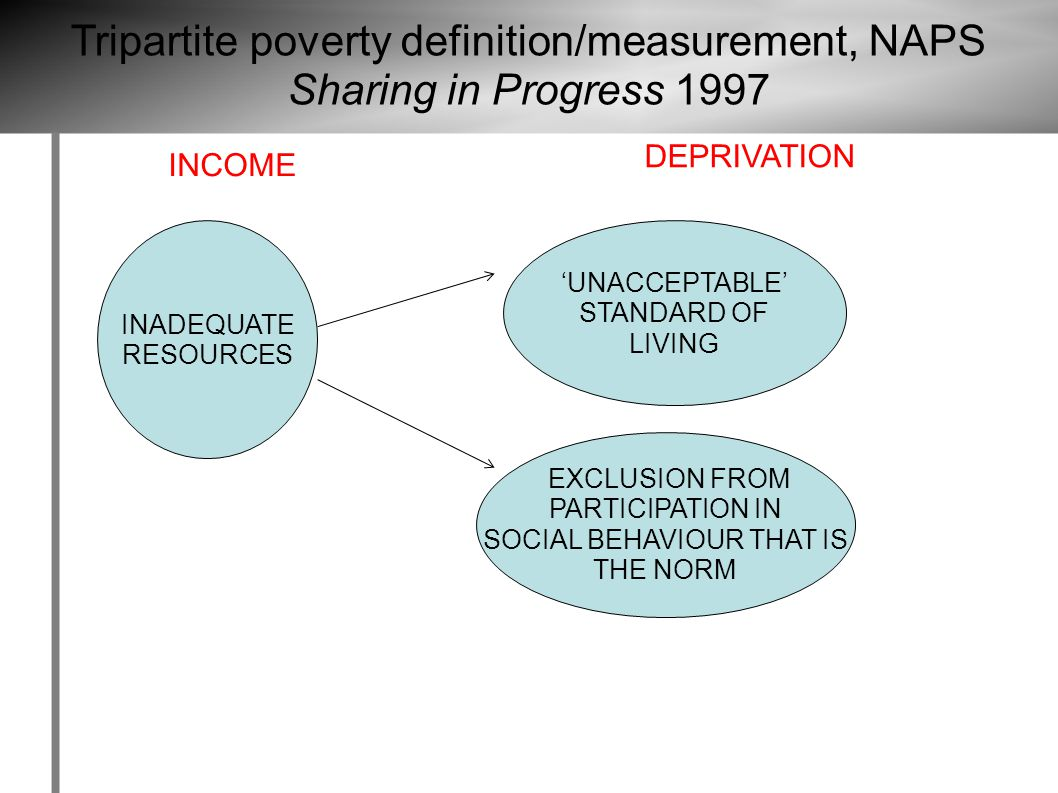 INADEQUATE RESOURCES 'UNACCEPTABLE' STANDARD OF LIVING EXCLUSION FROM PARTICIPATION IN SOCIAL BEHAVIOUR THAT IS THE NORM Tripartite poverty definition/measurement, NAPS Sharing in Progress 1997 INCOME DEPRIVATION