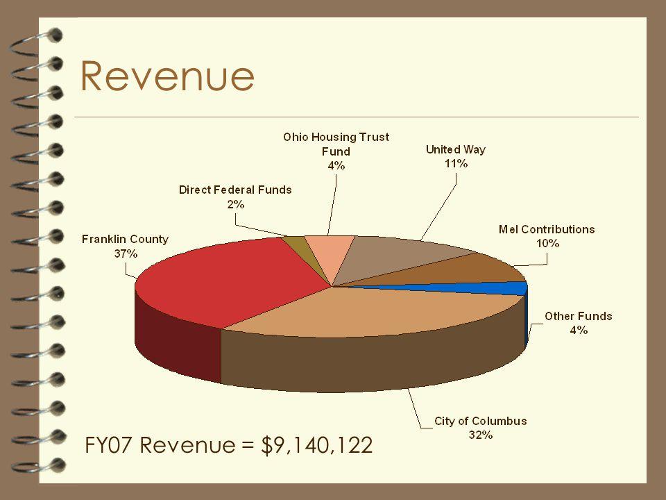 Revenue FY07 Revenue = $9,140,122