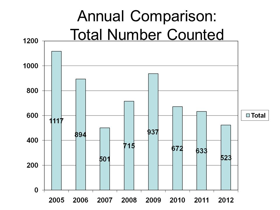 Annual Comparison: Total Number Counted
