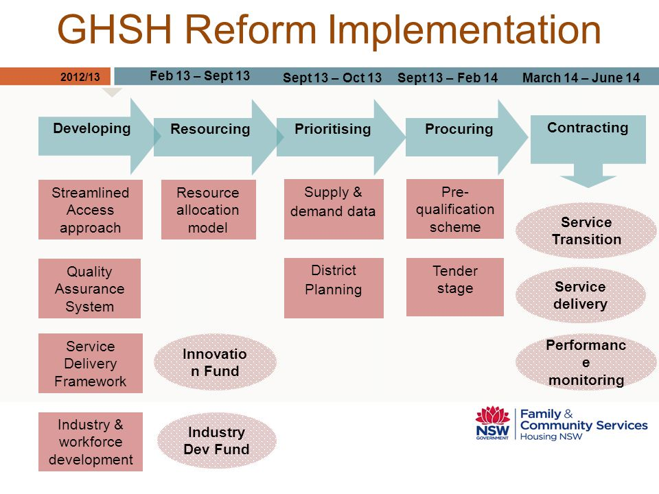 GHSH Reform Implementation Service Delivery Framework Streamlined Access approach Resource allocation model Quality Assurance System Industry & workforce development Industry Dev Fund Innovatio n Fund District Planning Developing ResourcingPrioritisingProcuring Service Transition March 14 – June 14Sept 13 – Feb 14Sept 13 – Oct 13 Feb 13 – Sept 13 Contracting Service delivery Performanc e monitoring Pre- qualification scheme Supply & demand data Tender stage 2012/13