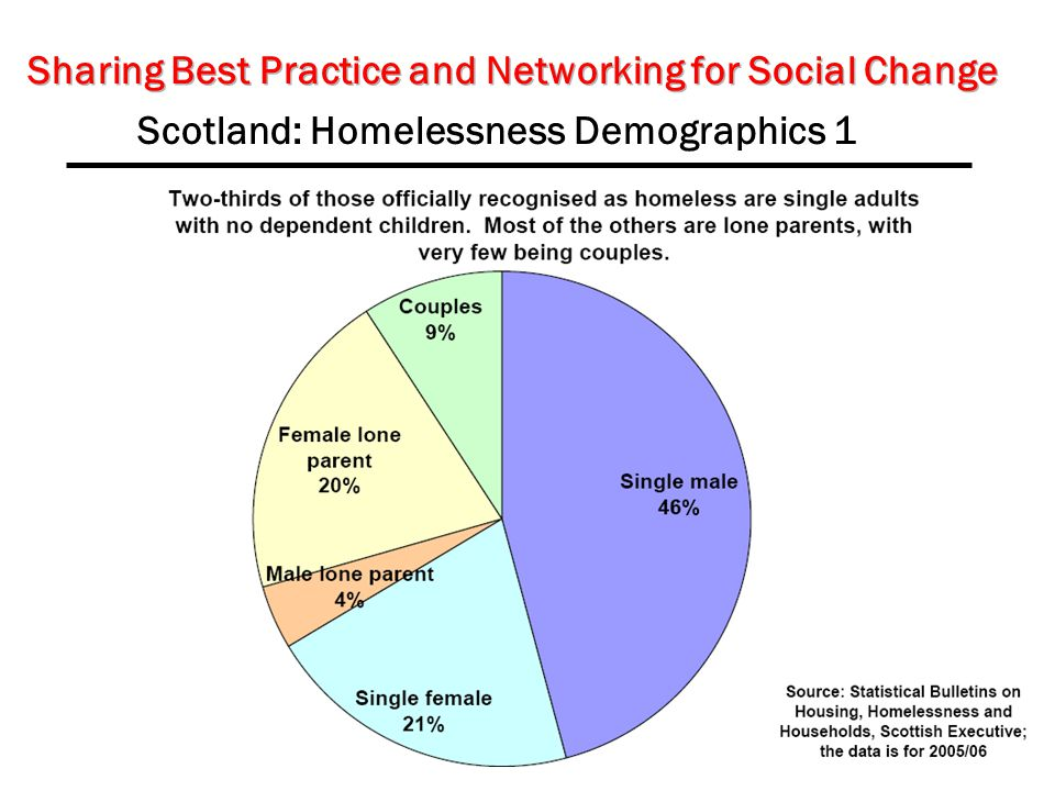 Scotland: Homelessness Demographics 1