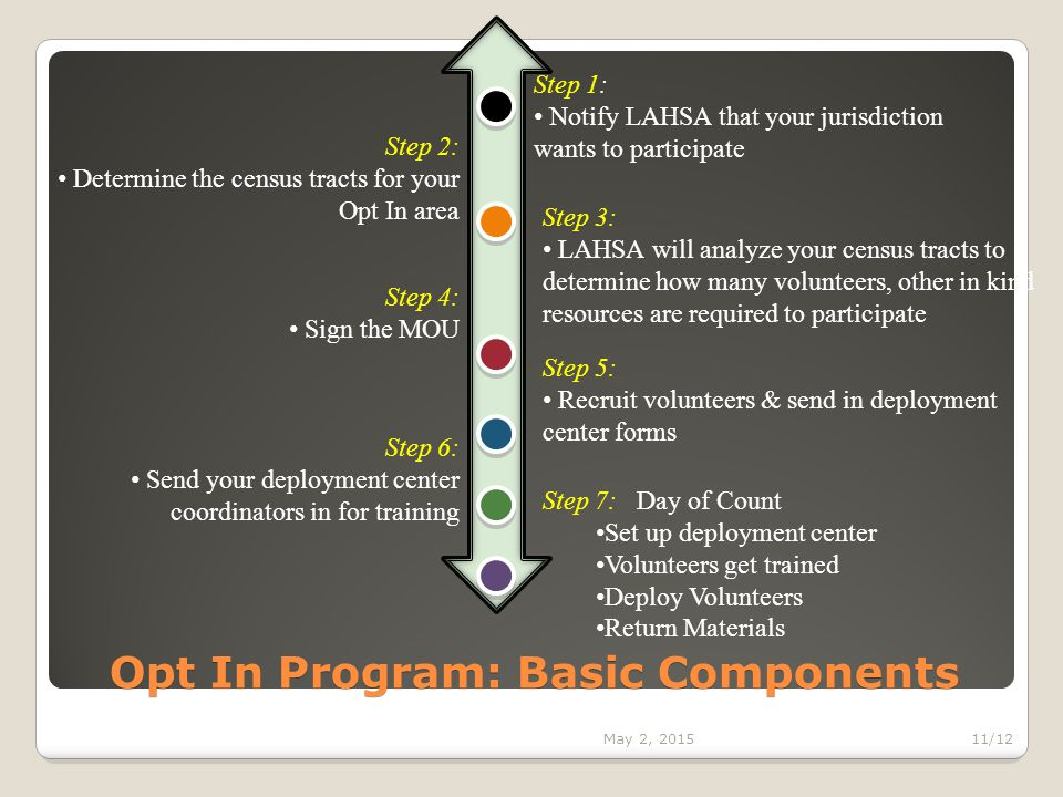 Opt In Program: Basic Components Step 1: Notify LAHSA that your jurisdiction wants to participate Step 2: Determine the census tracts for your Opt In area Step 3: LAHSA will analyze your census tracts to determine how many volunteers, other in kind resources are required to participate Step 4: Sign the MOU Step 6: Send your deployment center coordinators in for training Step 5: Recruit volunteers & send in deployment center forms Step 7: Day of Count Set up deployment center Volunteers get trained Deploy Volunteers Return Materials May 2, 201511/12