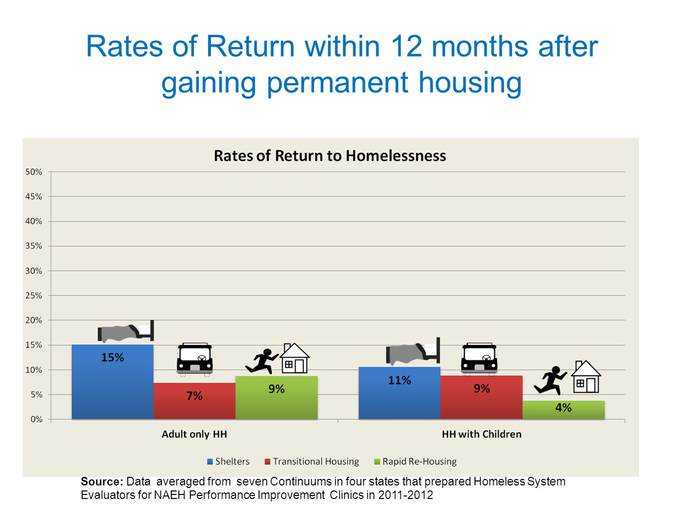 Rates of Return within 12 months after gaining permanent housing Source: Data averaged from seven Continuums in four states that prepared Homeless System Evaluators for NAEH Performance Improvement Clinics in 2011-2012