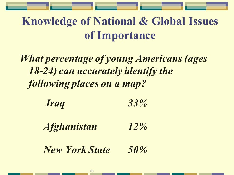 Knowledge of National & Global Issues of Importance Wh\ What percentage of young Americans (ages 18-24) can accurately identify the following places on a map.