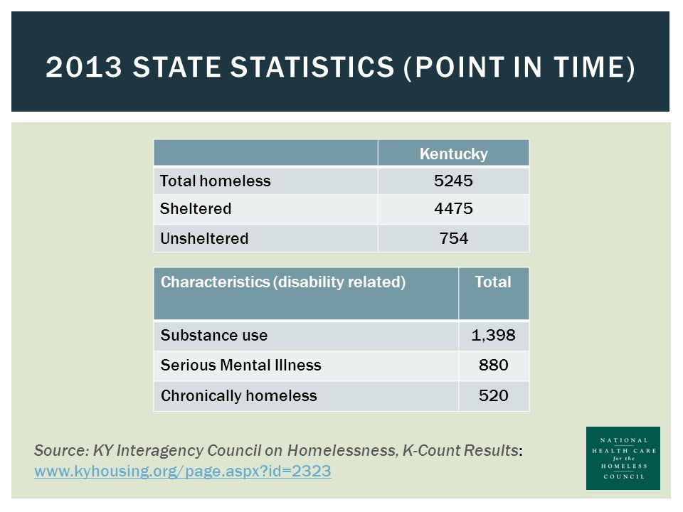 2013 STATE STATISTICS (POINT IN TIME) Kentucky Total homeless5245 Sheltered4475 Unsheltered754 Characteristics (disability related)Total Substance use1,398 Serious Mental Illness880 Chronically homeless520 Source: KY Interagency Council on Homelessness, K-Count Results: www.kyhousing.org/page.aspx id=2323 www.kyhousing.org/page.aspx id=2323
