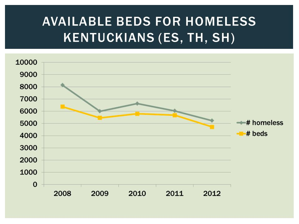 AVAILABLE BEDS FOR HOMELESS KENTUCKIANS (ES, TH, SH)