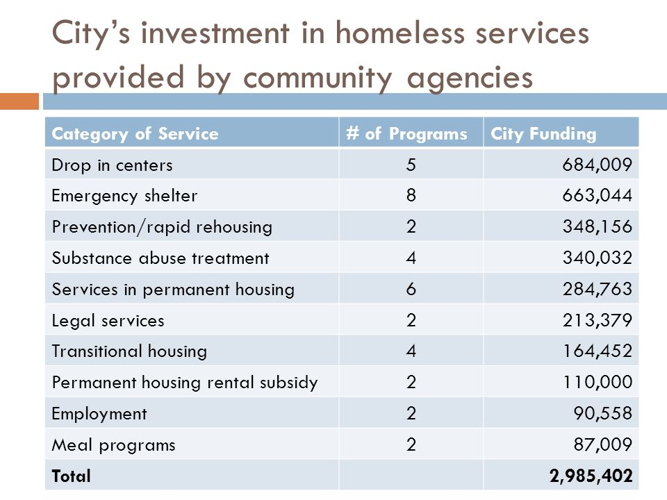 City's investment in homeless services provided by community agencies Category of Service# of ProgramsCity Funding Drop in centers5684,009 Emergency shelter8663,044 Prevention/rapid rehousing2348,156 Substance abuse treatment4340,032 Services in permanent housing6284,763 Legal services2213,379 Transitional housing4164,452 Permanent housing rental subsidy2110,000 Employment290,558 Meal programs287,009 Total2,985,402