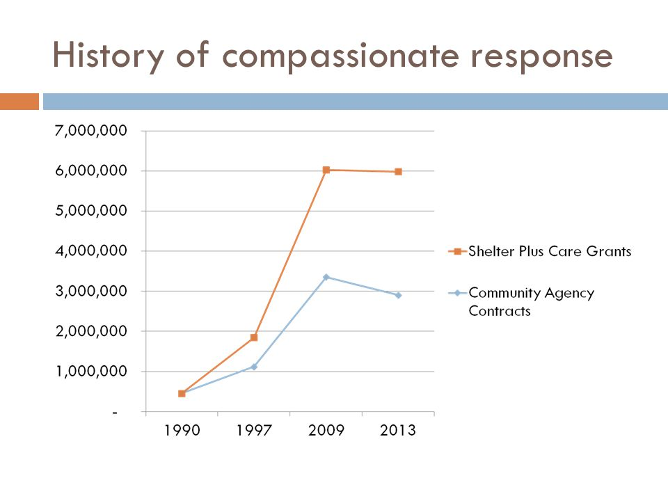 History of compassionate response
