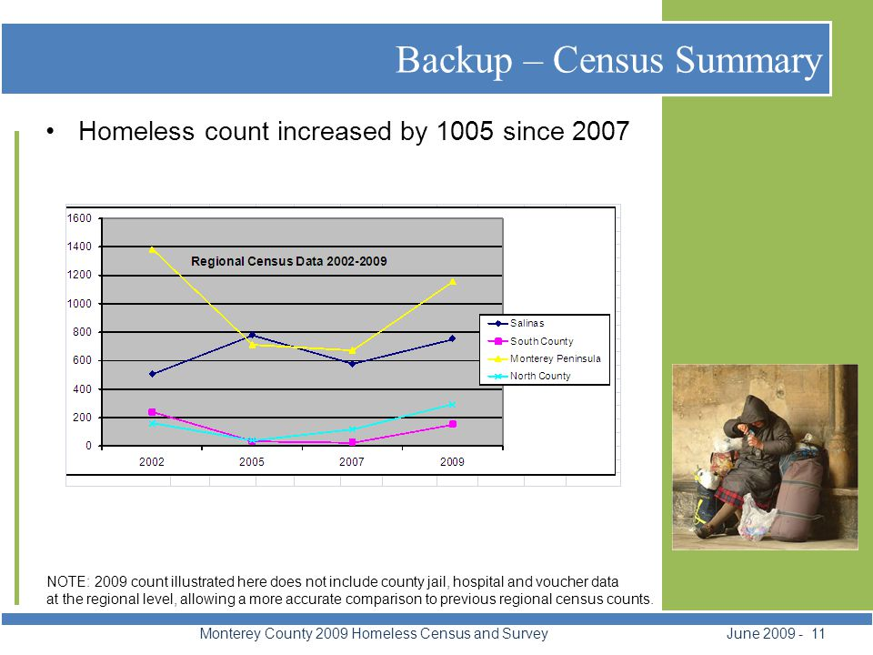 Backup – Census Summary Monterey County 2009 Homeless Census and Survey June 2009 - 11 Homeless count increased by 1005 since 2007 NOTE: 2009 count illustrated here does not include county jail, hospital and voucher data at the regional level, allowing a more accurate comparison to previous regional census counts.
