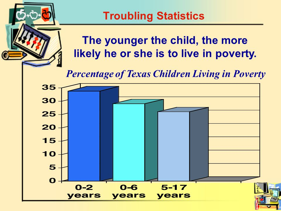 The younger the child, the more likely he or she is to live in poverty.